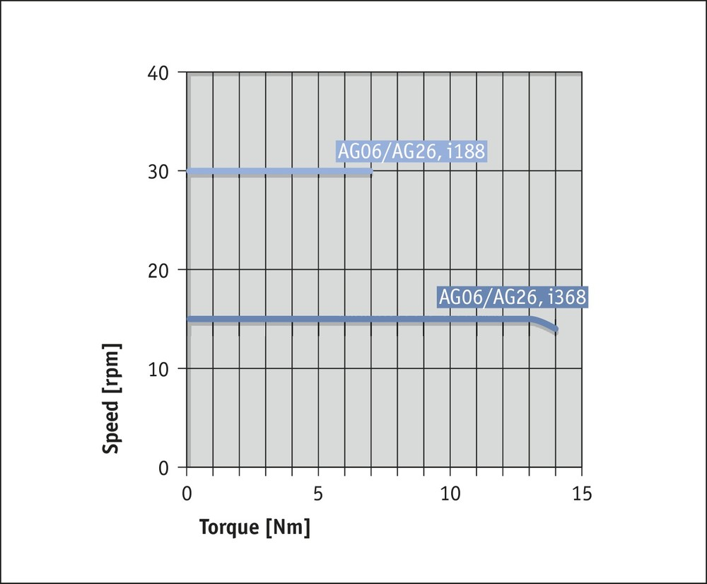 AG06 Fieldbus Performance curve