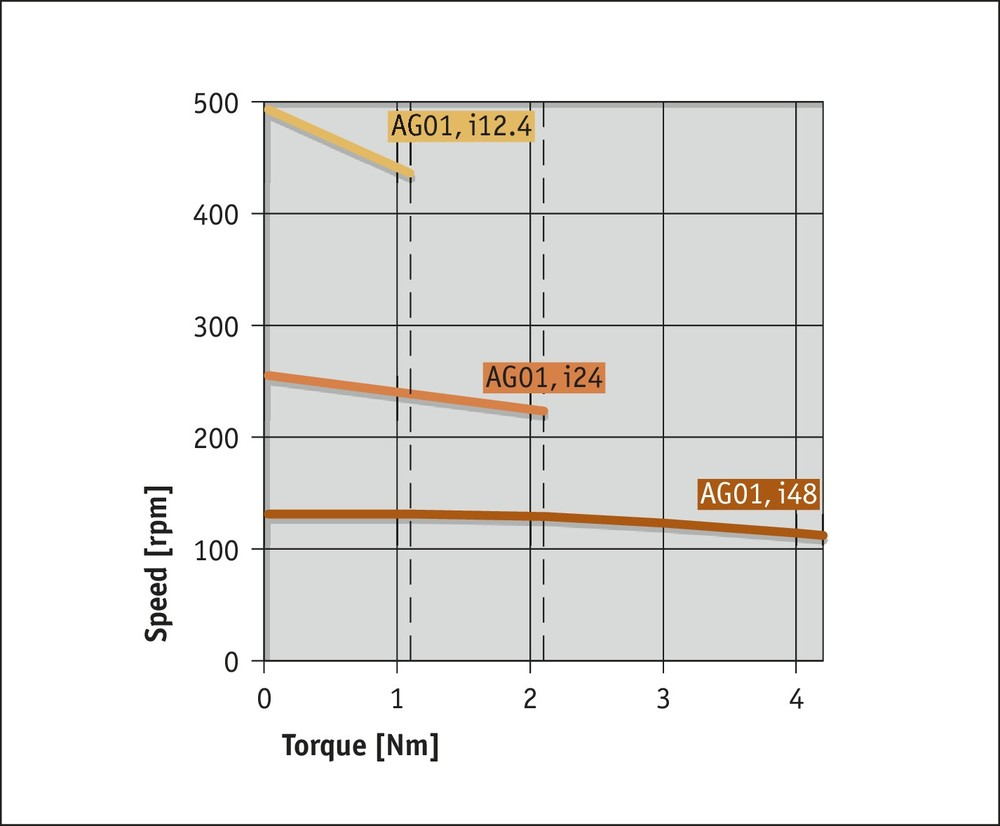 AG01 Analog Performance curve