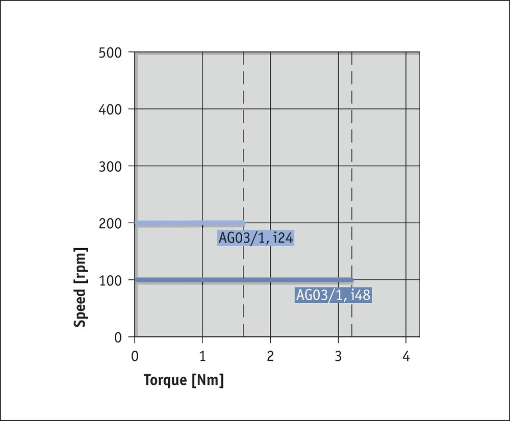 AG03/1 Fieldbus Performance curve