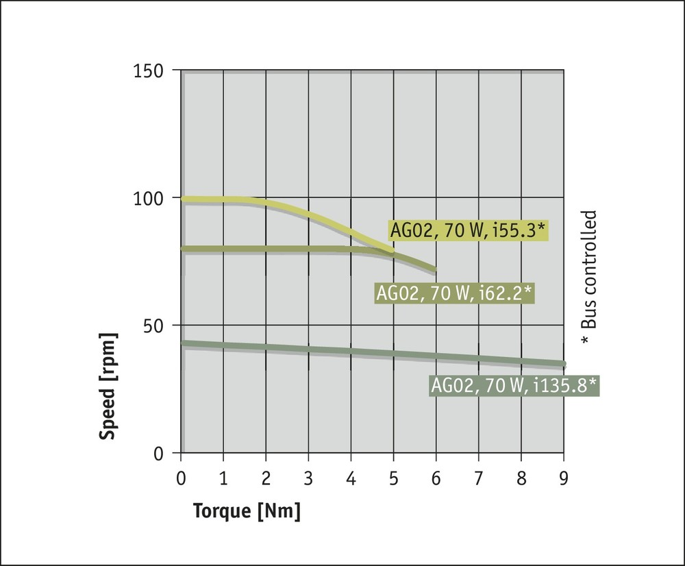 AG02 Fieldbus Performance curve