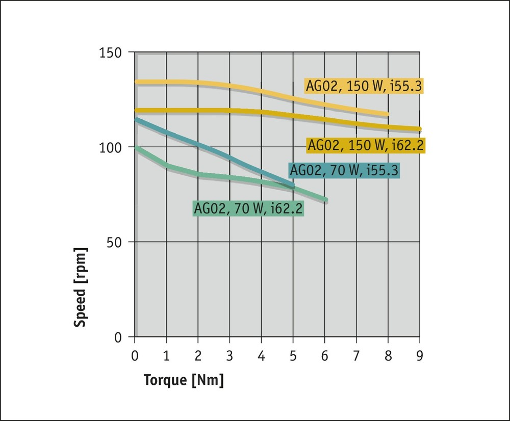 AG02 Incremental Performance curve