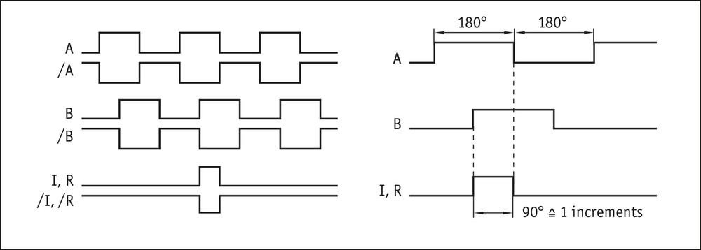MSK5000 rotativ Signal pattern