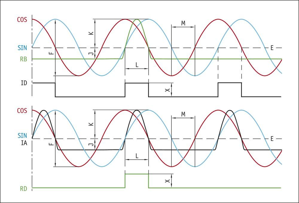 LE100 / 1 rotasyon Sinyal modeli