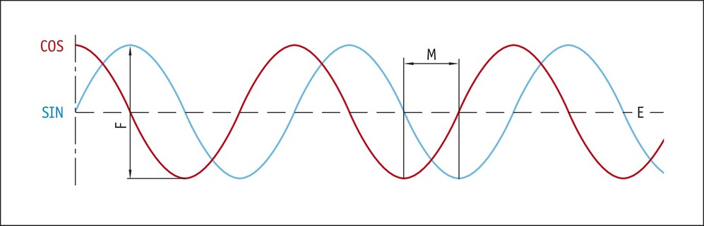 LS100 Sinyal modeli