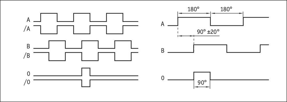 IV2800 signal pattern