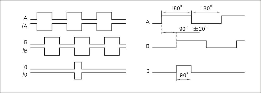 IV2800 信号图